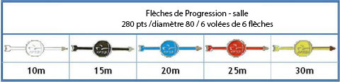 Flèches de Progression